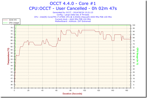 2014-08-24-13h21-Temperature-Core #1